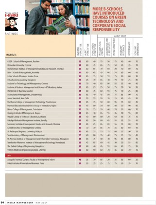 IMM Ranking 2014 6 321x420 Mody University of Science and Technology has been put in A Category by Indian Management; acknowledging as one of the best B school in India